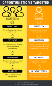 opportunistic vs targeted attacks infographic