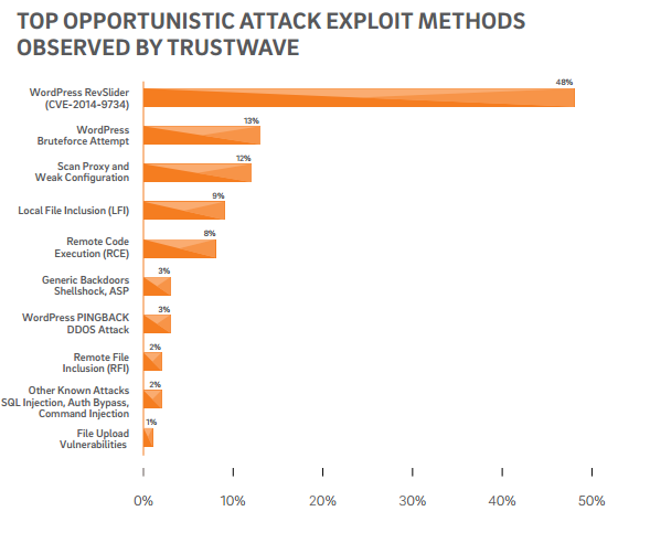 graph top opportunistic attack exploit methods observed