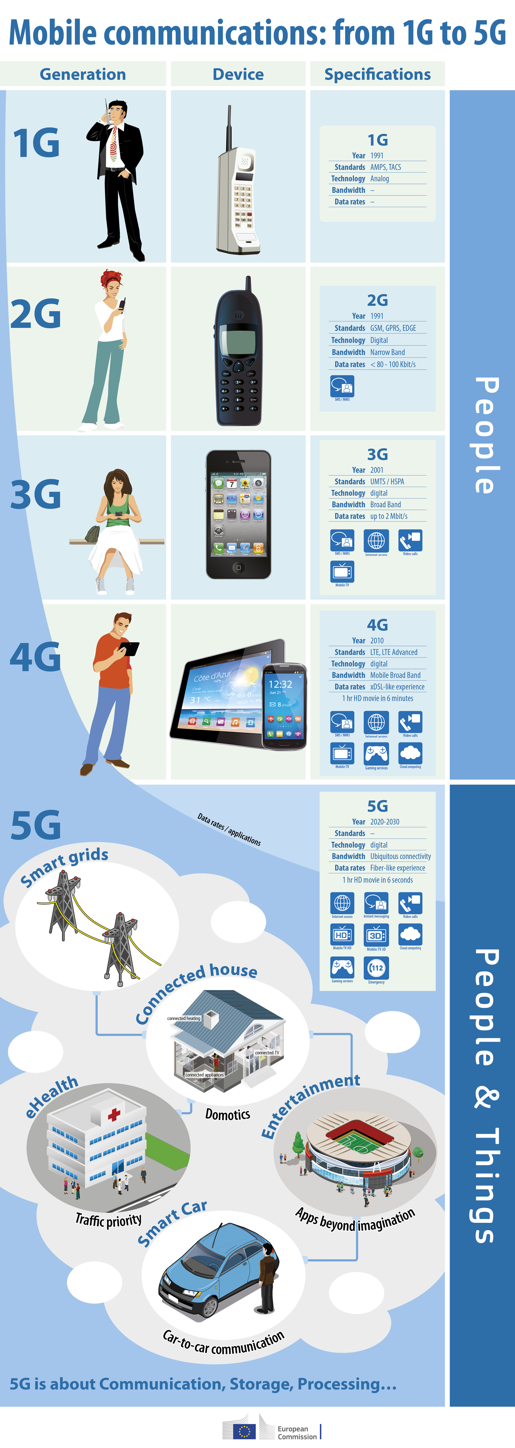Infographic showing 1G to 5G mobile connectivity technology